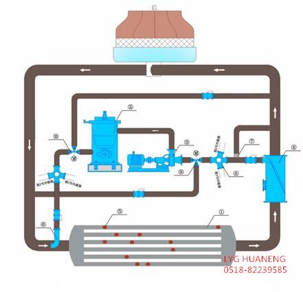 空调胶球清洗系统图