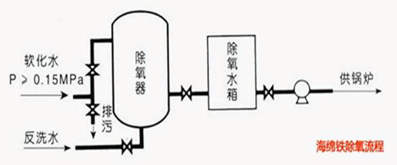 海绵铁除氧器系统图