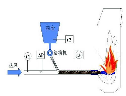 锅炉风粉在线监测控制